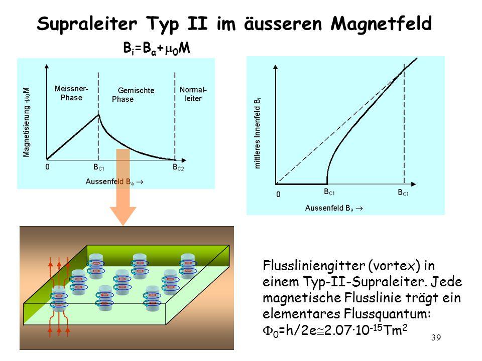 39 Supraleiter Typ II im äusseren Magnetfeld Flussliniengitter (vortex) in einem Typ-II-Supraleiter. Jede magnetische Flusslinie trägt ein elementares
