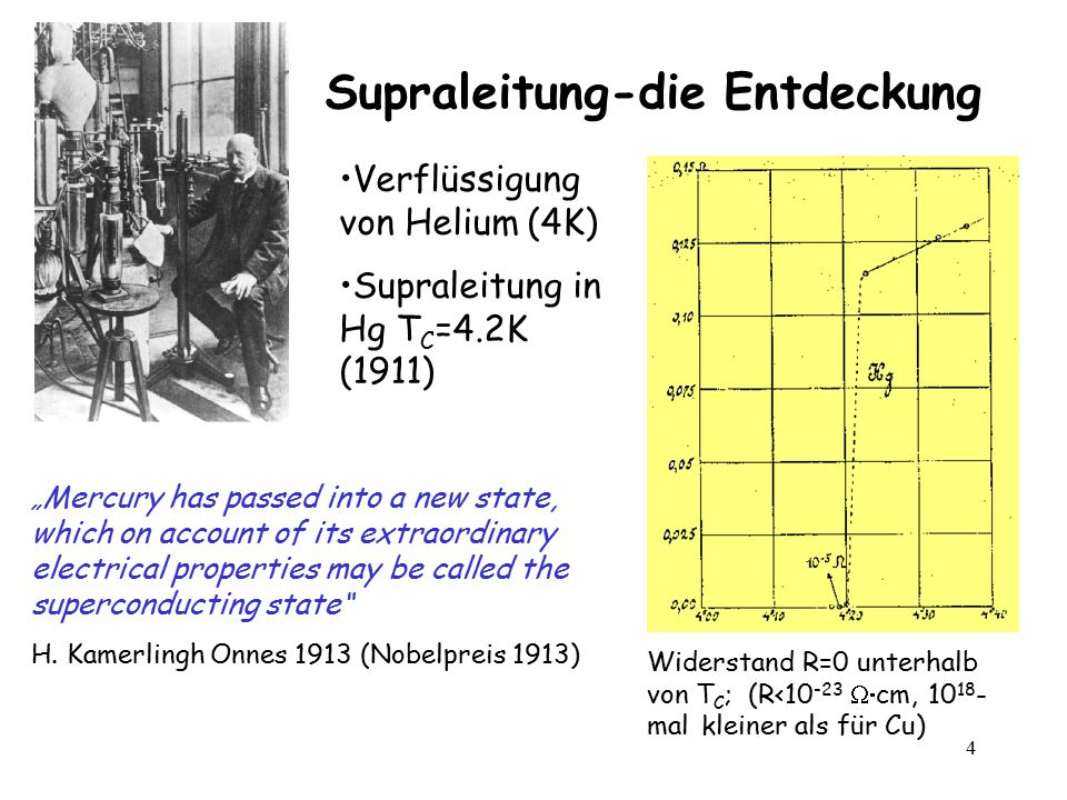 "4 Supraleitung-die Entdeckung Verflüssigung von Helium (4K) Supraleitung in Hg T C =4.2K (1911) "" Mercury has passed into a new state, which on account of its extraordinary electrical properties may be called the superconducting state H."