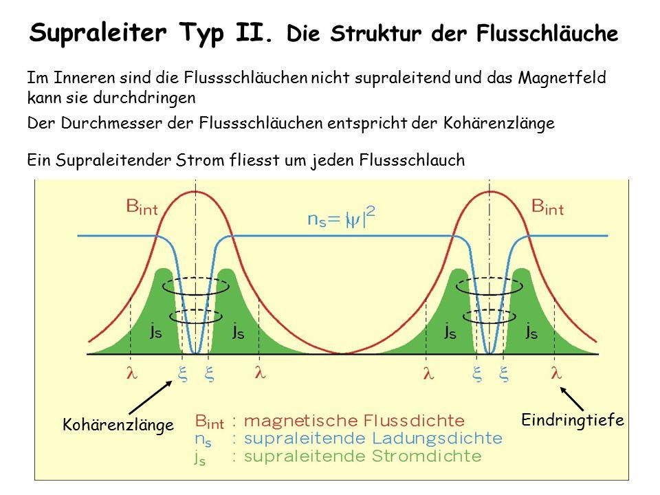 40 Supraleiter Typ II. Die Struktur der Flusschläuche Der Durchmesser der Flussschläuchen entspricht der Kohärenzlänge Im Inneren sind die Flussschläu