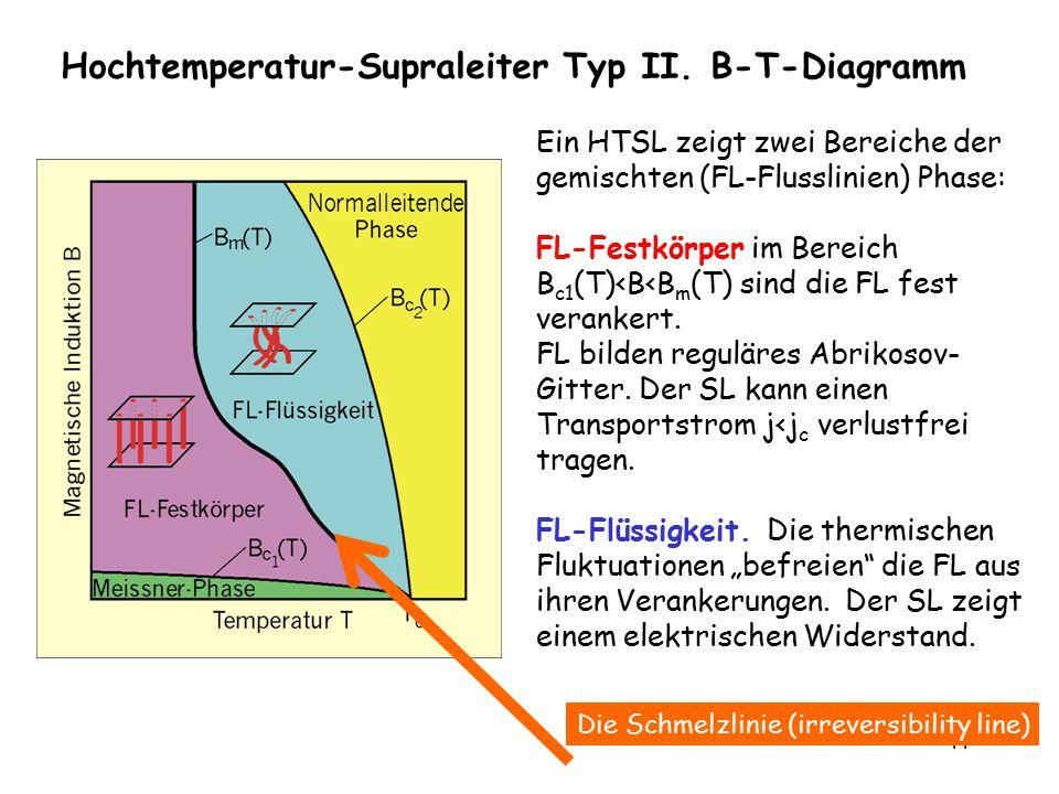 44 Hochtemperatur-Supraleiter Typ II. B-T-Diagramm Ein HTSL zeigt zwei Bereiche der gemischten (FL-Flusslinien) Phase: FL-Festkörper im Bereich B c1 (