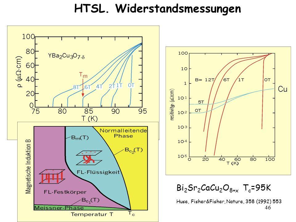46 HTSL. Widerstandsmessungen Bi 2 Sr 2 CaCu 2 O 8+x T c =95K Huse, Fisher&Fisher, Nature, 358 (1992) 553