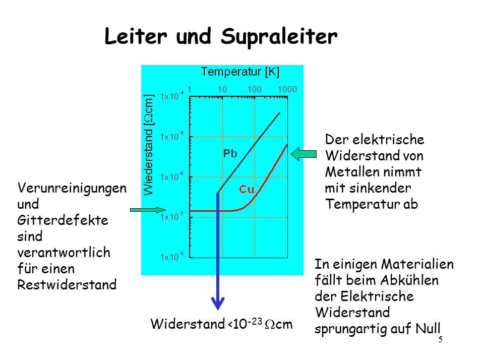 5 Leiter und Supraleiter In einigen Materialien fällt beim Abkühlen der Elektrische Widerstand sprungartig auf Null Widerstand <10 -23  cm Verunreini