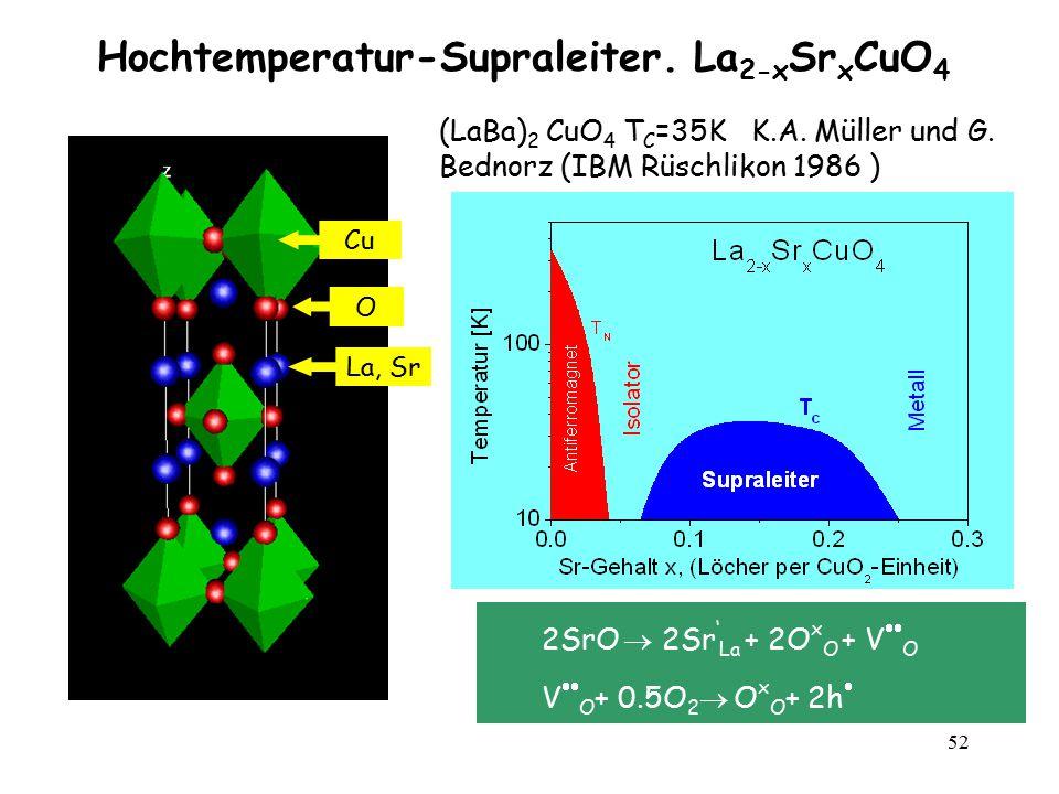 52 Hochtemperatur-Supraleiter. La 2-x Sr x CuO 4 La, Sr Cu O 2SrO  2Sr ' La + 2O x O + V  O V  O + 0.5O 2  O x O + 2h  (LaBa) 2 CuO 4 T C =35K