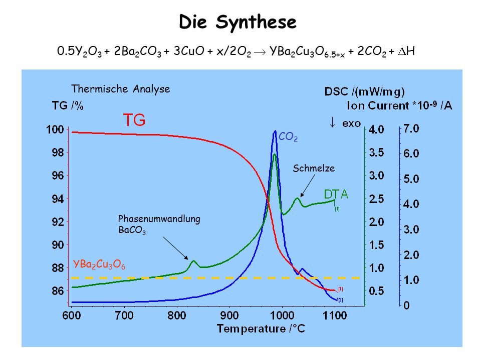 57 CO 2 YBa 2 Cu 3 O 6 Schmelze Phasenumwandlung BaCO 3 Die Synthese 0.5Y 2 O 3 + 2Ba 2 CO 3 + 3CuO + x/2O 2  YBa 2 Cu 3 O 6.5+x + 2CO 2 +  H Thermische Analyse
