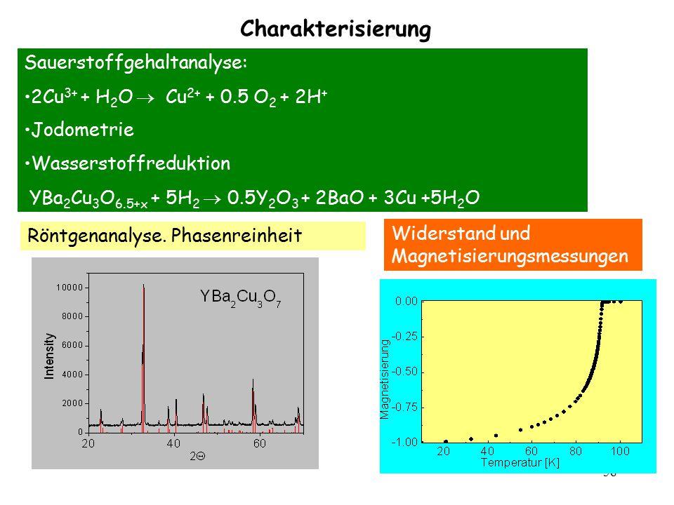 58 Sauerstoffgehaltanalyse: 2Cu 3+ + H 2 O  Cu 2+ + 0.5 O 2 + 2H + Jodometrie Wasserstoffreduktion YBa 2 Cu 3 O 6.5+x + 5H 2  0.5Y 2 O 3 + 2BaO + 3C