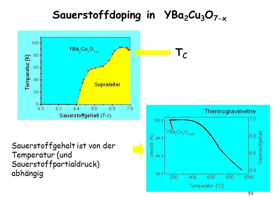 59 Sauerstoffdoping in YBa 2 Cu 3 O 7-x TCTC Sauerstoffgehalt ist von der Temperatur (und Sauerstoffpartialdruck) abhängig