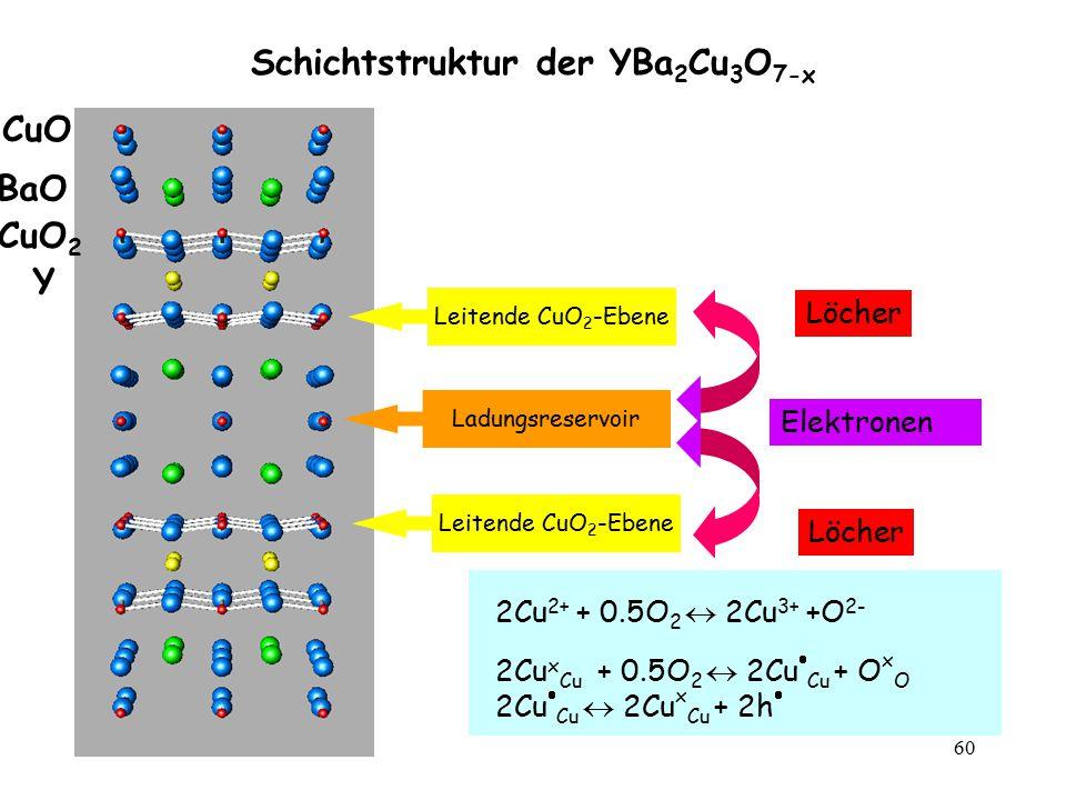 60 Schichtstruktur der YBa 2 Cu 3 O 7-x Leitende CuO 2 -Ebene Ladungsreservoir Leitende CuO 2 -Ebene Löcher Elektronen Löcher 2Cu 2+ + 0.5O 2  2Cu 3+