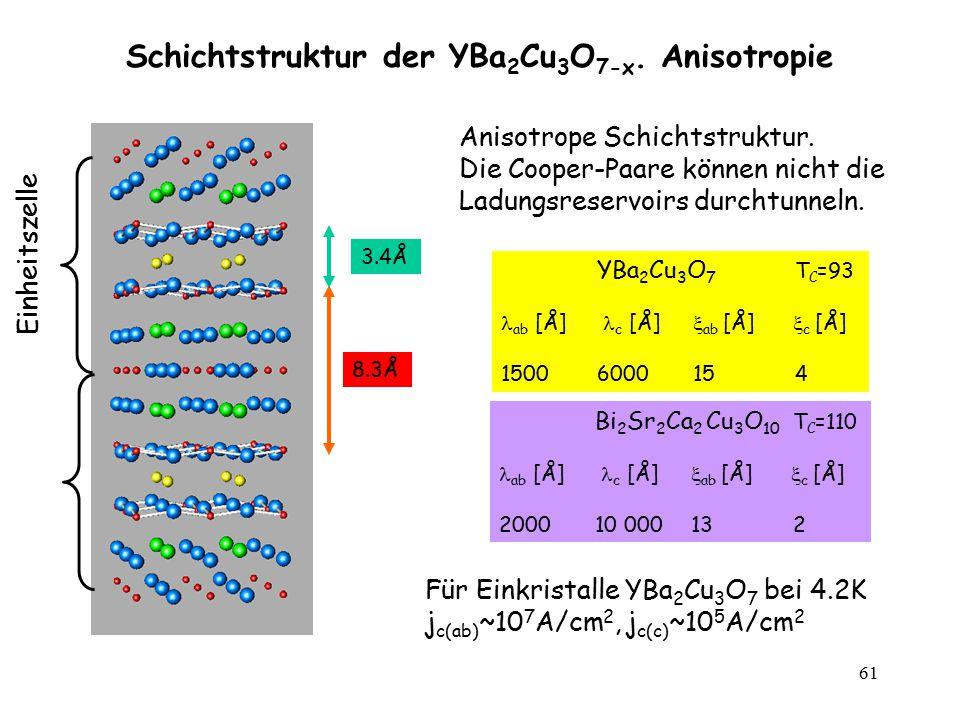 61 YBa 2 Cu 3 O 7 T C =93 ab [Å] c [Å]  ab [Å]  c [Å] 1500600015 4 Schichtstruktur der YBa 2 Cu 3 O 7-x. Anisotropie 8.3Å 3.4Å Bi 2 Sr 2 Ca 2 Cu 3 O