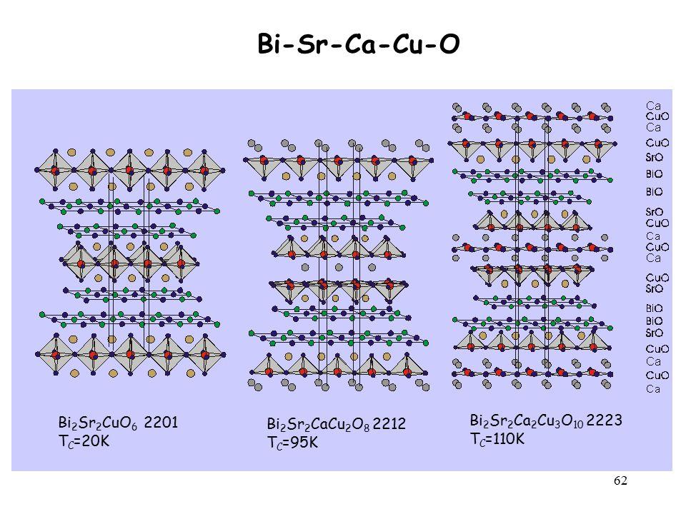 62 Bi 2 Sr 2 Ca 2 Cu 3 O 10 2223 T C =110K Bi 2 Sr 2 CaCu 2 O 8 2212 T C =95K Bi 2 Sr 2 CuO 6 2201 T C =20K Bi-Sr-Ca-Cu-O