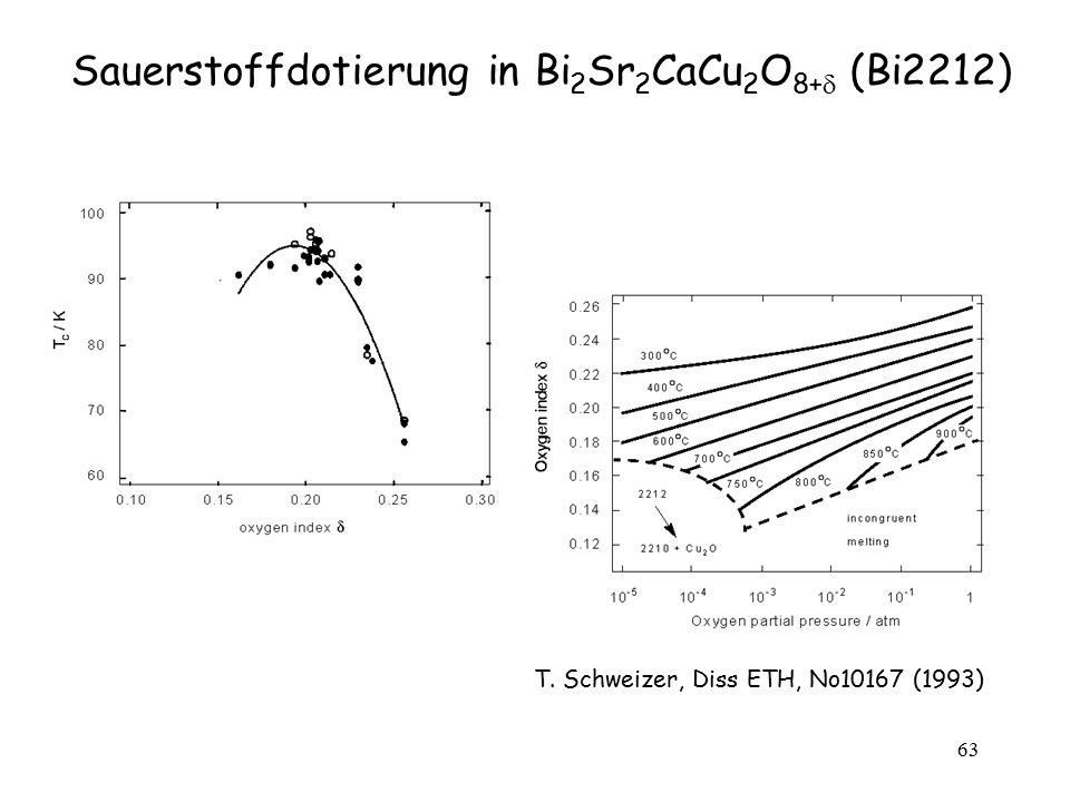 63 Sauerstoffdotierung in Bi 2 Sr 2 CaCu 2 O 8+  (Bi2212) T. Schweizer, Diss ETH, No10167 (1993)