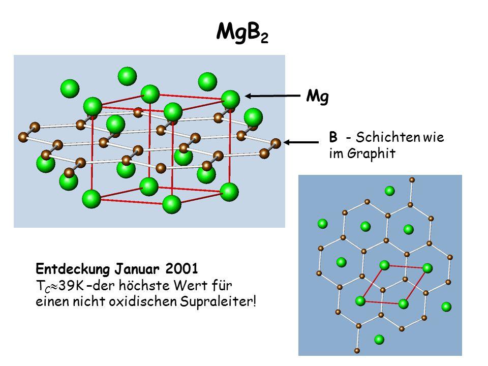 66 MgB 2 Entdeckung Januar 2001 T C  39K –der höchste Wert für einen nicht oxidischen Supraleiter! Mg B - Schichten wie im Graphit
