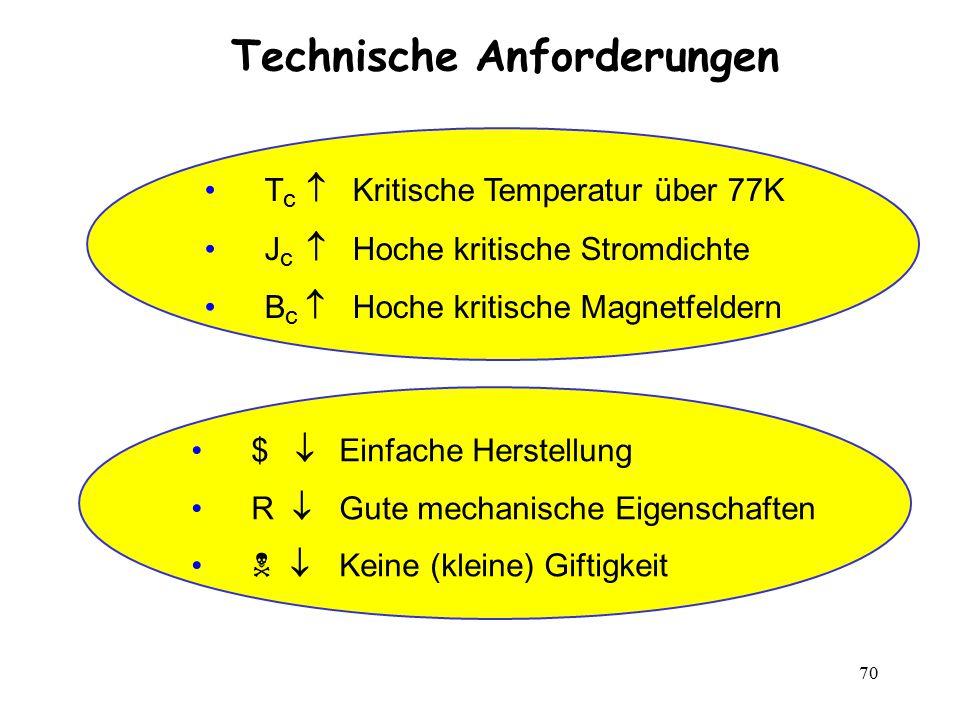 70 T c  Kritische Temperatur über 77K J c  Hoche kritische Stromdichte B c  Hoche kritische Magnetfeldern $  Einfache Herstellung R  Gute mechani
