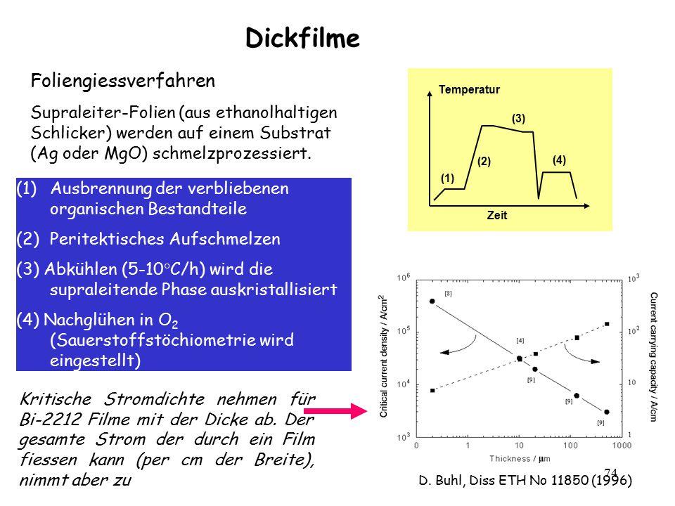 74 Dickfilme Zeit Temperatur (1) (2) (3) (4) (1)Ausbrennung der verbliebenen organischen Bestandteile (2)Peritektisches Aufschmelzen (3) Abkühlen (5-1