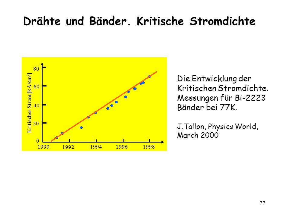 77 1990199419961998 1992 60 Kritischer Strom [kA/cm 2 ] 40 20 0 80 Die Entwicklung der Kritischen Stromdichte. Messungen für Bi-2223 Bänder bei 77K. J