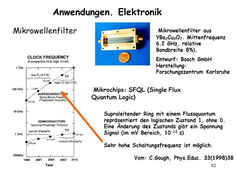 82 Anwendungen. Elektronik Mikrowellenfilter aus YBa 2 Cu 3 O 7. Mittenfrequenz 6.2 GHz, relative Bandbreite 8%). Entwurf: Bosch GmbH Herstellung: For