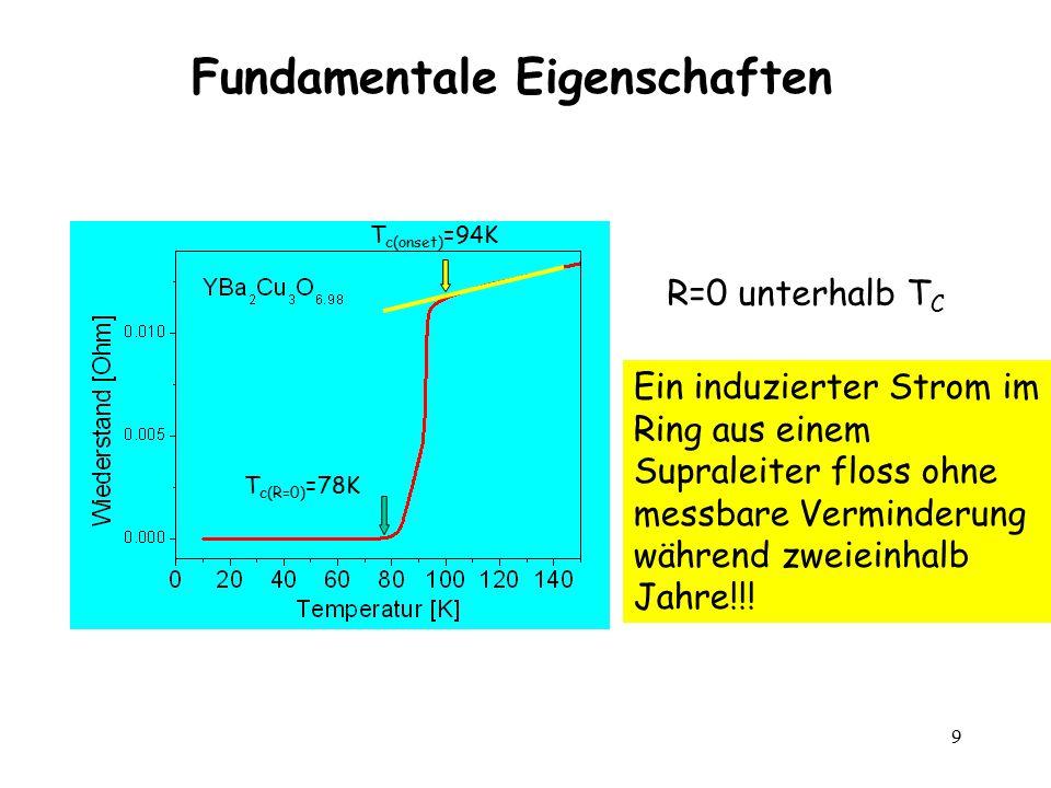 9 Fundamentale Eigenschaften R=0 unterhalb T C T c(onset) =94K T c(R=0) =78K Ein induzierter Strom im Ring aus einem Supraleiter floss ohne messbare V