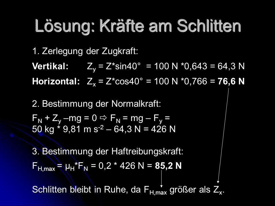 Lösung: Kräfte am Schlitten 1. Zerlegung der Zugkraft: Vertikal:Z y = Z*sin40° = 100 N *0,643 = 64,3 N Horizontal:Z x = Z*cos40° = 100 N *0,766 = 76,6