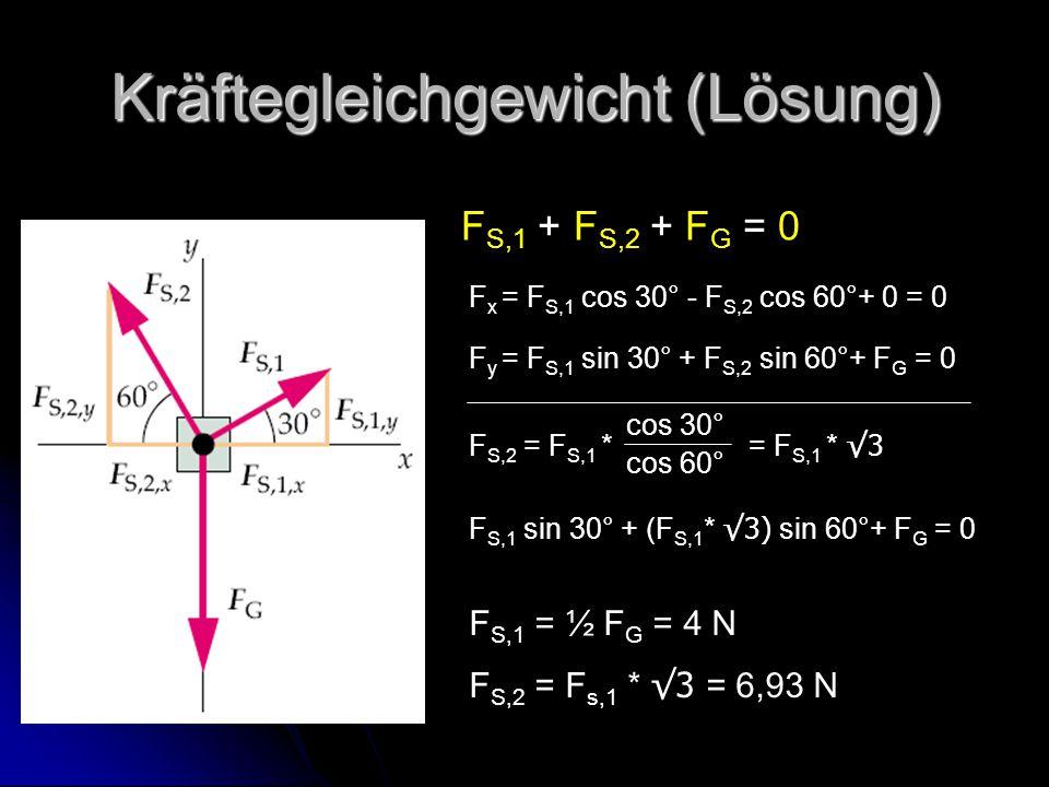 Kräftegleichgewicht (Lösung) F S,1 + F S,2 + F G = 0 F x = F S,1 cos 30° - F S,2 cos 60°+ 0 = 0 F y = F S,1 sin 30° + F S,2 sin 60°+ F G = 0 F S,2 = F S,1 * = F S,1 * √3 cos 30° cos 60° F S,1 sin 30° + (F S,1 * √3) sin 60°+ F G = 0 F S,1 = ½ F G = 4 N F S,2 = F s,1 * √3 = 6,93 N