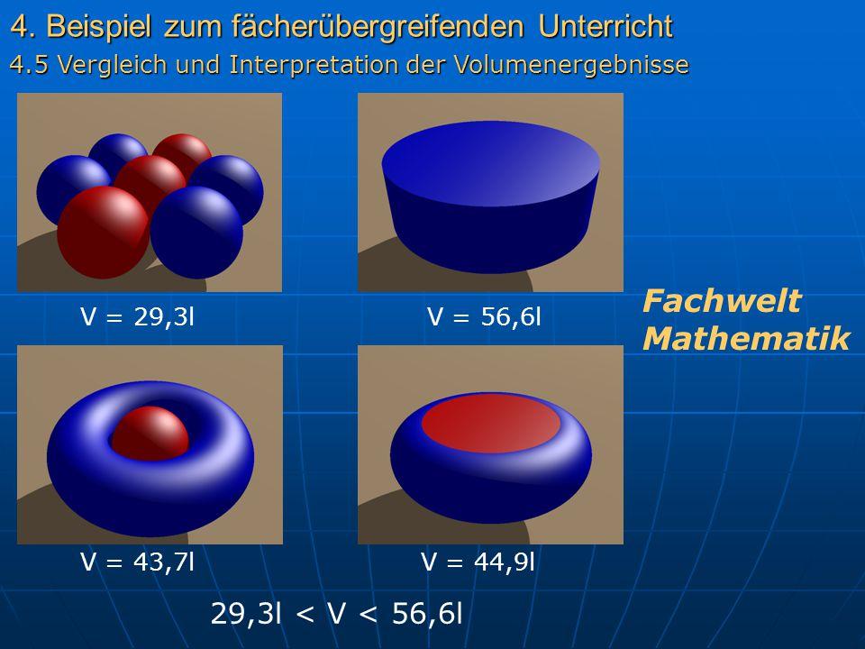 4. Beispiel zum fächerübergreifenden Unterricht 4.5 Vergleich und Interpretation der Volumenergebnisse V = 29,3lV = 56,6l V = 43,7lV = 44,9l 29,3l < V