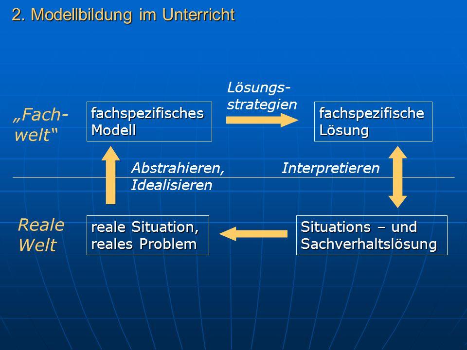 2. Modellbildung im Unterricht reale Situation, reales Problem fachspezifisches Modell fachspezifische Lösung Situations – und Sachverhaltslösung Abst