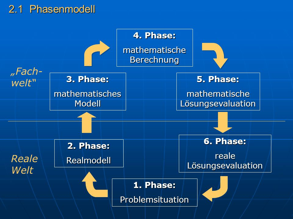 """2.1 Phasenmodell 1. Phase: Problemsituation Reale Welt """"Fach- welt"""" 2. Phase: Realmodell 3. Phase: mathematisches Modell 4. Phase: mathematische Berec"""
