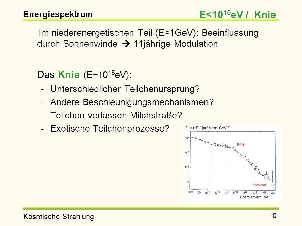 Kosmische Strahlung 10 Im niederenergetischen Teil (E<1GeV): Beeinflussung durch Sonnenwinde  11jährige Modulation Das Knie (E~10 15 eV): -Unterschiedlicher Teilchenursprung.