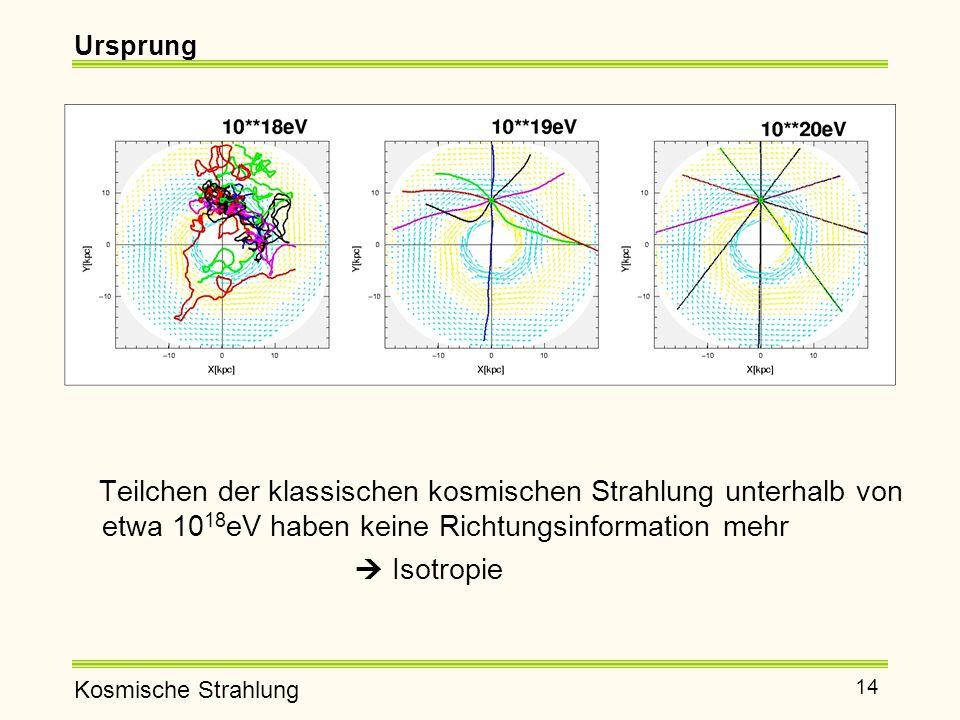 Kosmische Strahlung 14 Teilchen der klassischen kosmischen Strahlung unterhalb von etwa 10 18 eV haben keine Richtungsinformation mehr  Isotropie Ursprung