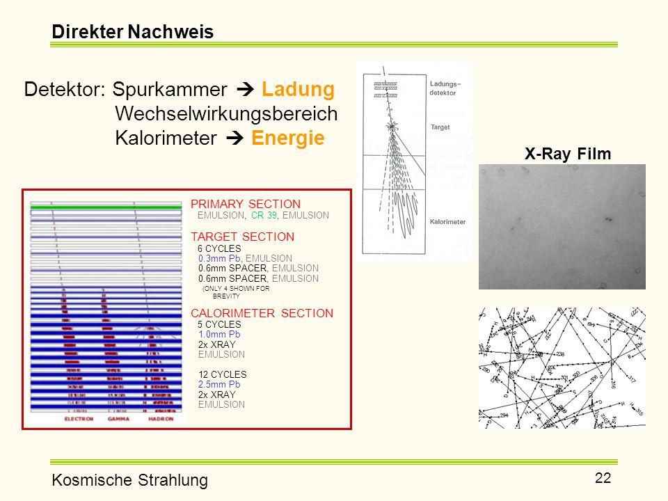 Kosmische Strahlung 22 Direkter Nachweis Detektor: Spurkammer  Ladung Wechselwirkungsbereich Kalorimeter  Energie PRIMARY SECTION EMULSION, CR 39, EMULSION TARGET SECTION 6 CYCLES 0.3mm Pb, EMULSION 0.6mm SPACER, EMULSION (ONLY 4 SHOWN FOR BREVITY CALORIMETER SECTION 5 CYCLES 1.0mm Pb 2x XRAY EMULSION 12 CYCLES 2.5mm Pb 2x XRAY EMULSION X-Ray Film
