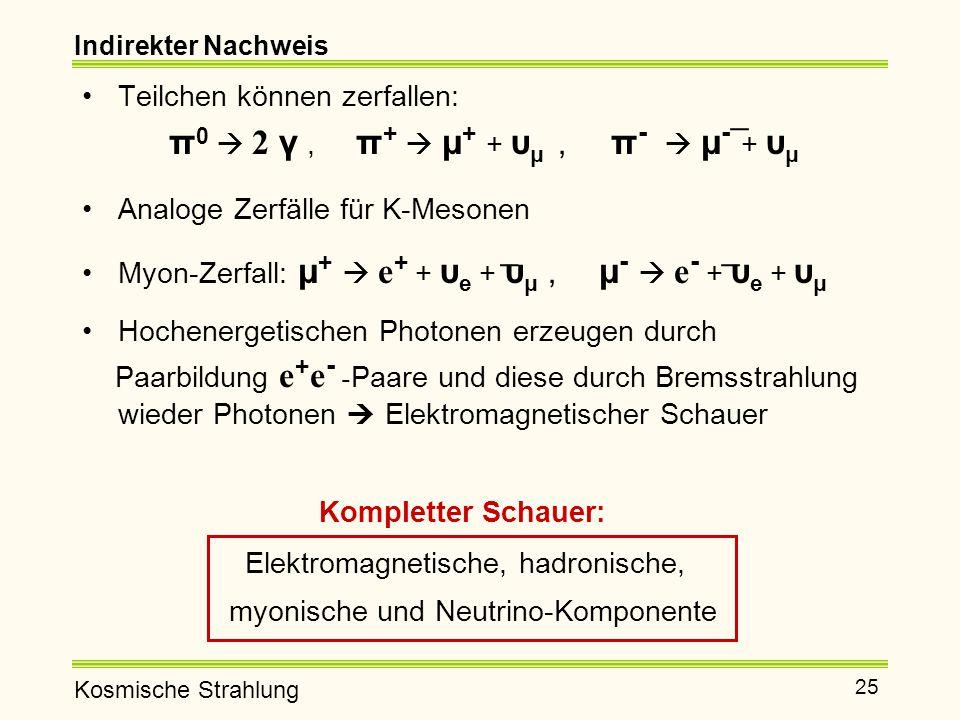 Kosmische Strahlung 25 Indirekter Nachweis Teilchen können zerfallen: π 0  2 γ, π +  μ + + υ μ, π -  μ - + υ μ Analoge Zerfälle für K-Mesonen Myon-Zerfall: μ +  e + + υ e + υ μ, μ -  e - + υ e + υ μ Hochenergetischen Photonen erzeugen durch Paarbildung e + e - - Paare und diese durch Bremsstrahlung wieder Photonen  Elektromagnetischer Schauer Kompletter Schauer: Elektromagnetische, hadronische, myonische und Neutrino-Komponente _ __