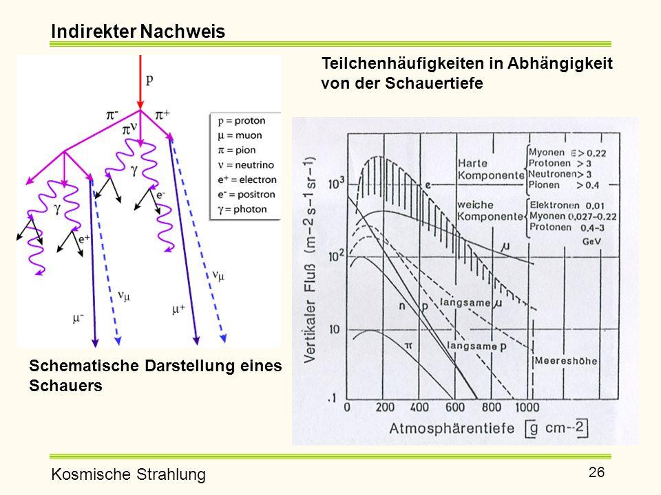 Kosmische Strahlung 26 Indirekter Nachweis Schematische Darstellung eines Schauers Teilchenhäufigkeiten in Abhängigkeit von der Schauertiefe