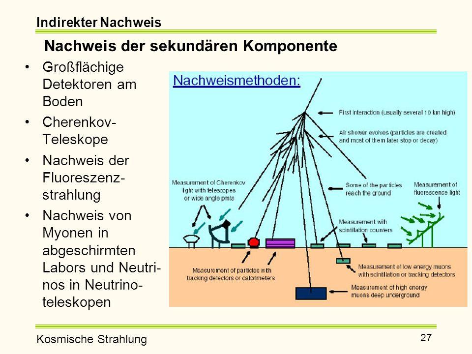 Kosmische Strahlung 27 Nachweis der sekundären Komponente Großflächige Detektoren am Boden Cherenkov- Teleskope Nachweis der Fluoreszenz- strahlung Nachweis von Myonen in abgeschirmten Labors und Neutri- nos in Neutrino- teleskopen Indirekter Nachweis