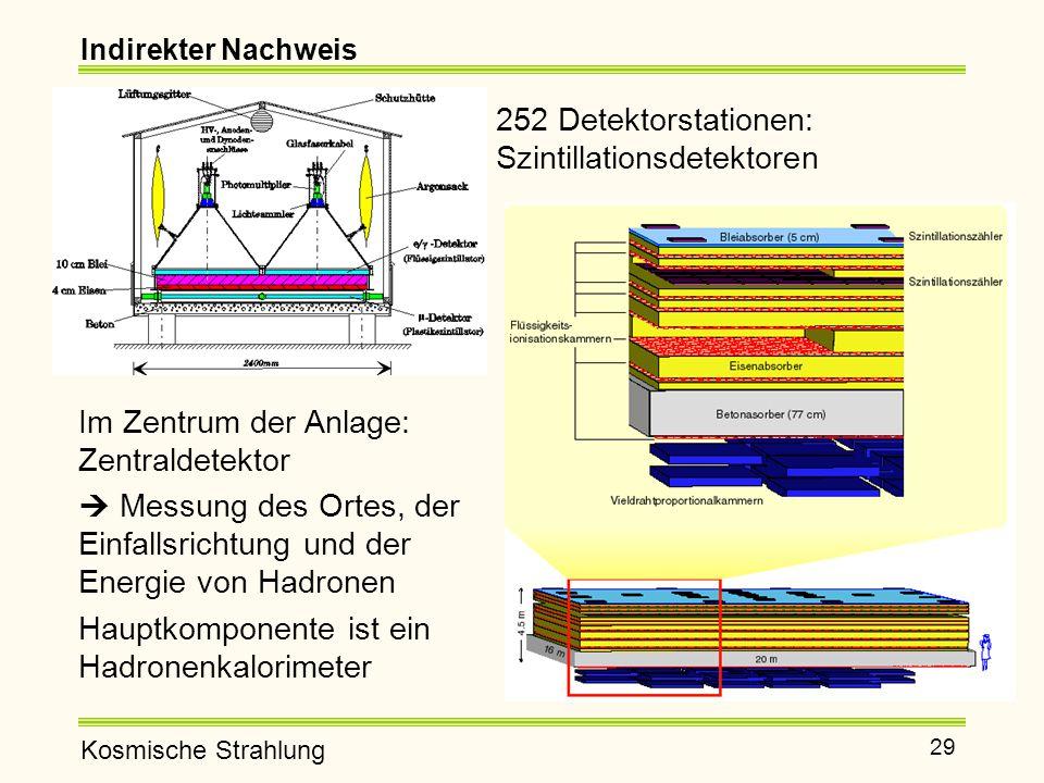 Kosmische Strahlung 29 Indirekter Nachweis 252 Detektorstationen: Szintillationsdetektoren Im Zentrum der Anlage: Zentraldetektor  Messung des Ortes, der Einfallsrichtung und der Energie von Hadronen Hauptkomponente ist ein Hadronenkalorimeter