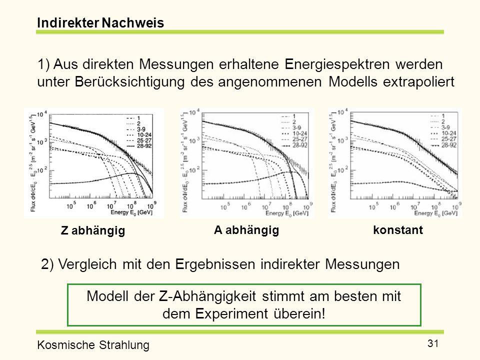 Kosmische Strahlung 31 Indirekter Nachweis 1) Aus direkten Messungen erhaltene Energiespektren werden unter Berücksichtigung des angenommenen Modells extrapoliert 2) Vergleich mit den Ergebnissen indirekter Messungen Modell der Z-Abhängigkeit stimmt am besten mit dem Experiment überein.