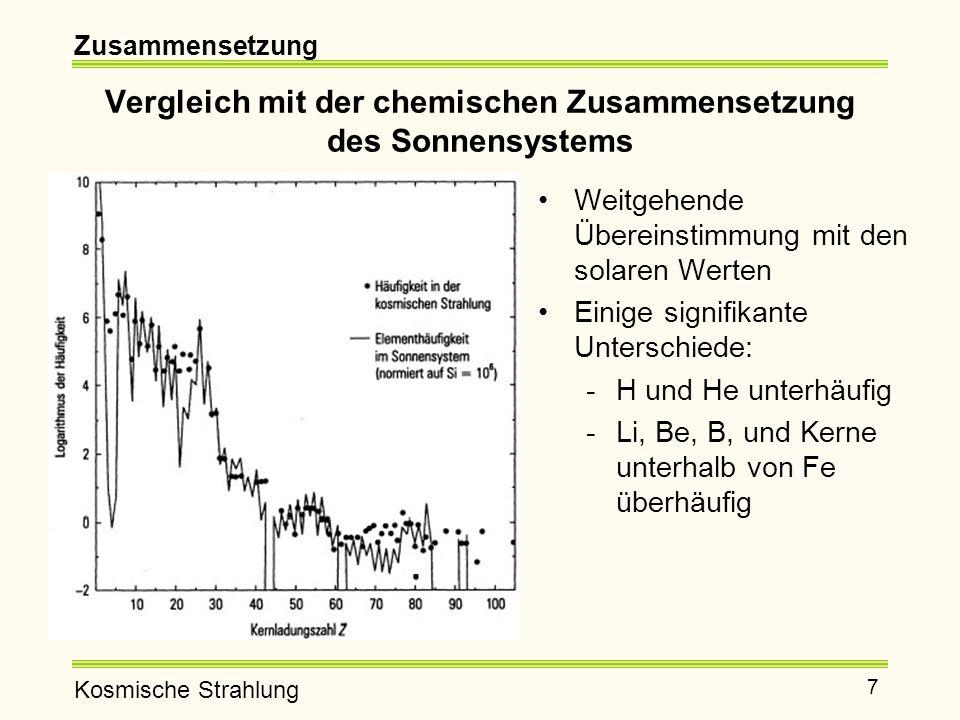 Kosmische Strahlung 8 Energiespektrum Sehr steil, keine Einzelheiten erkennbar  Andere Skalierung Energiespektrum