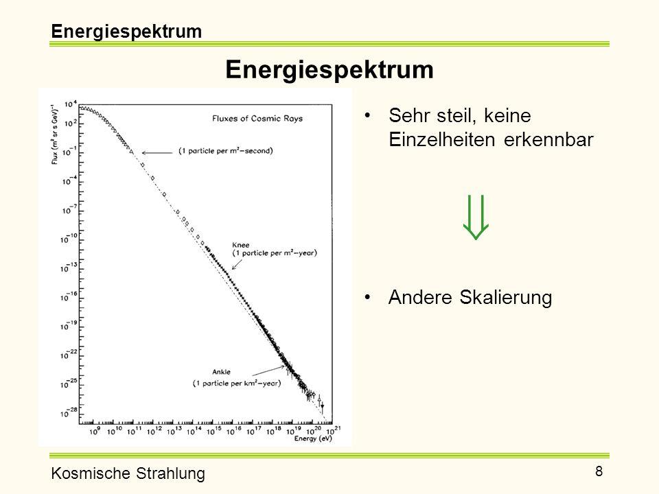 Kosmische Strahlung 9 Knie bei etwa 10 15 eV Knöchel bei etwa 10 18 eV Für Energien unterhalb des Knöchels wird das Spektrum gut durch ein Potenzgesetz beschrieben: Energiespektrum Für Energien <10 15 eV: γ ~ 2,7 Für höhere Energien bis 10 18 eV: γ ~ 3 dN/dE ~ E -γ