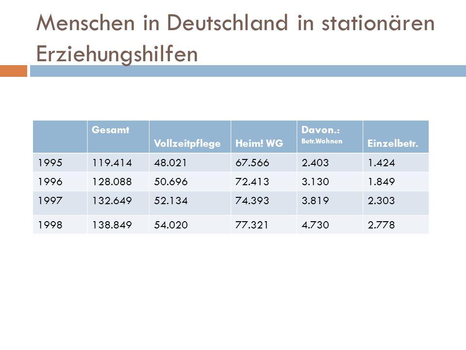 Menschen in Deutschland in stationären Erziehungshilfen Gesamt VollzeitpflegeHeim! WG Davon.: Betr.Wohnen Einzelbetr. 1995119.41448.02167.5662.4031.42