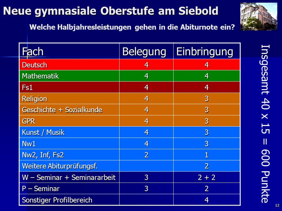 12 Neue gymnasiale Oberstufe am Siebold FachBelegungEinbringung Deutsch44 Mathematik44 Fs144 Religion43 Geschichte + Sozialkunde 43 GPR43 Kunst / Musi