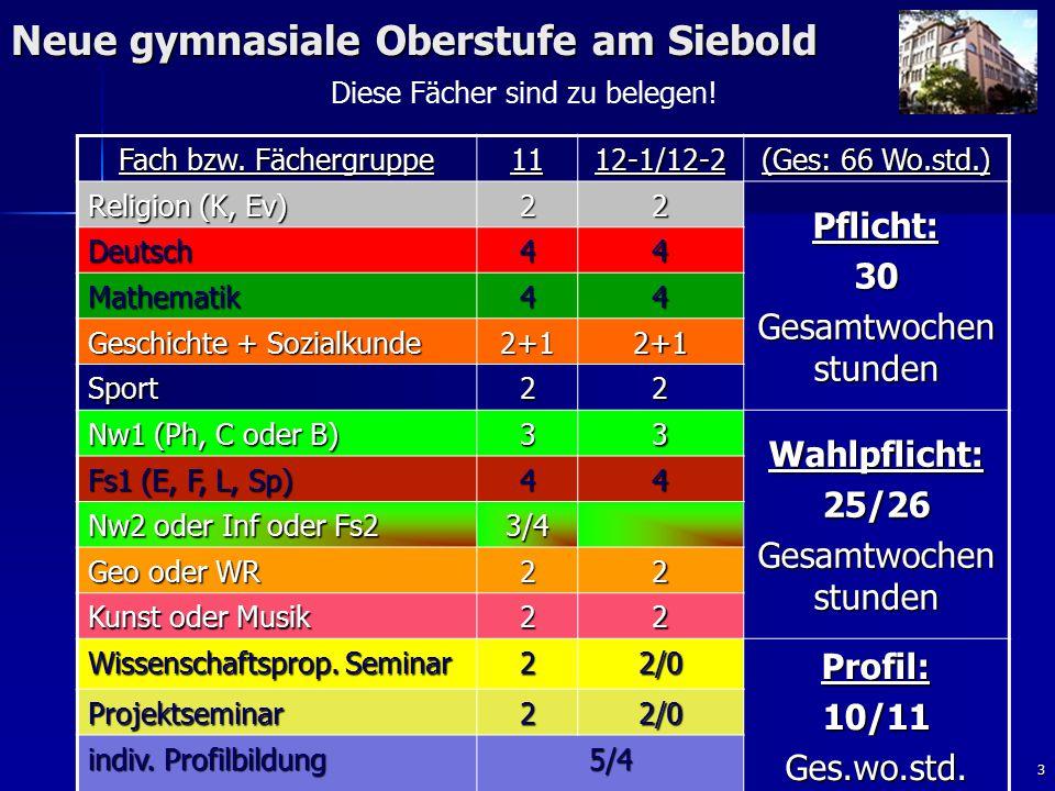 3 Neue gymnasiale Oberstufe am Siebold Fach bzw. Fächergruppe 1112-1/12-2 (Ges: 66 Wo.std.) Religion (K, Ev) 22 Pflicht:30 Gesamtwochen stunden Deutsc