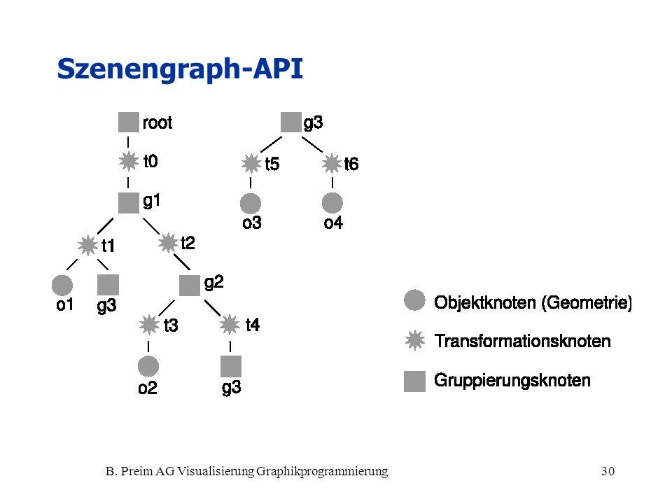 B. Preim AG Visualisierung Graphikprogrammierung30 Szenengraph-API