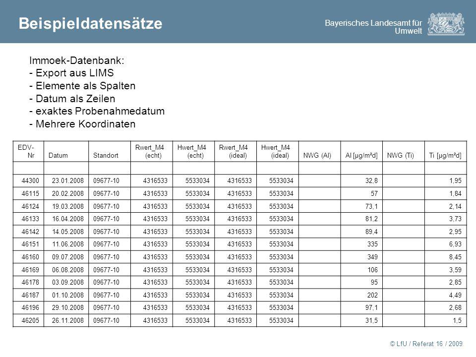 Bayerisches Landesamt für Umwelt © LfU / Referat 16 / 2009 Beispieldatensätze Immoek-Datenbank: - Export aus LIMS - Elemente als Spalten - Datum als Zeilen - exaktes Probenahmedatum - Mehrere Koordinaten EDV- NrDatumStandort Rwert_M4 (echt) Hwert_M4 (echt) Rwert_M4 (ideal) Hwert_M4 (ideal)NWG (Al)Al [µg/m²d]NWG (Ti)Ti [µg/m²d] 4430023.01.200809677-104316533553303443165335533034 32,8 1,95 4611520.02.200809677-104316533553303443165335533034 57 1,84 4612419.03.200809677-104316533553303443165335533034 73,1 2,14 4613316.04.200809677-104316533553303443165335533034 81,2 3,73 4614214.05.200809677-104316533553303443165335533034 89,4 2,95 4615111.06.200809677-104316533553303443165335533034 335 6,93 4616009.07.200809677-104316533553303443165335533034 349 8,45 4616906.08.200809677-104316533553303443165335533034 106 3,59 4617803.09.200809677-104316533553303443165335533034 95 2,85 4618701.10.200809677-104316533553303443165335533034 202 4,49 4619629.10.200809677-104316533553303443165335533034 97,1 2,68 4620526.11.200809677-104316533553303443165335533034 31,5 1,5