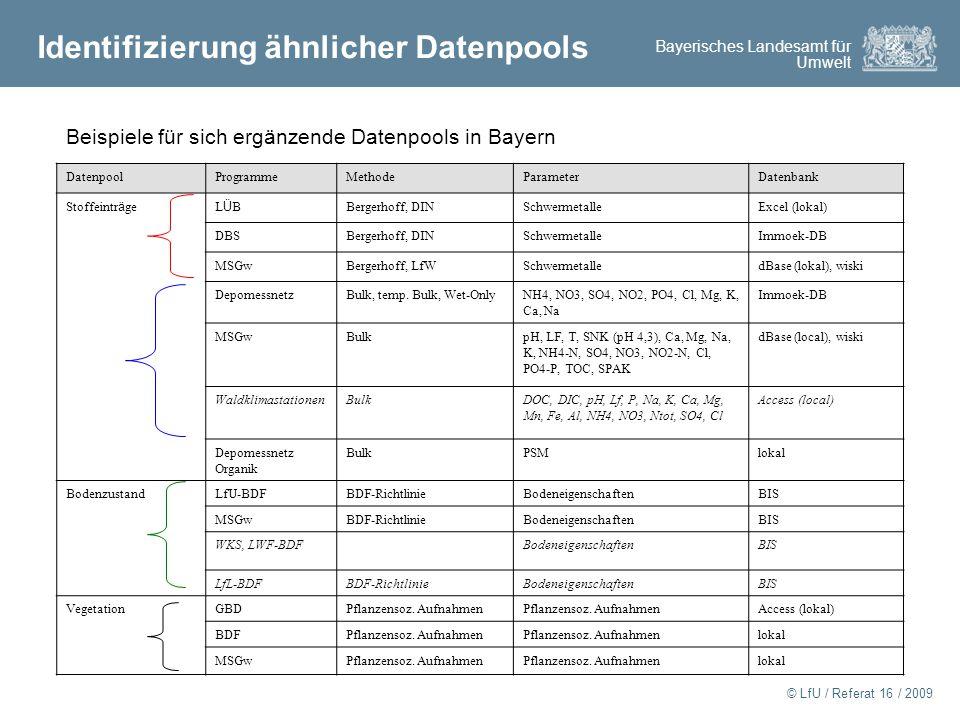 Bayerisches Landesamt für Umwelt © LfU / Referat 16 / 2009 Identifizierung ähnlicher Datenpools DatenpoolProgrammeMethodeParameterDatenbank Stoffeintr ä geLÜBLÜB Bergerhoff, DINSchwermetalleExcel (lokal) DBSBergerhoff, DINSchwermetalleImmoek-DB MSGwBergerhoff, LfWSchwermetalledBase (lokal), wiski DepomessnetzBulk, temp.