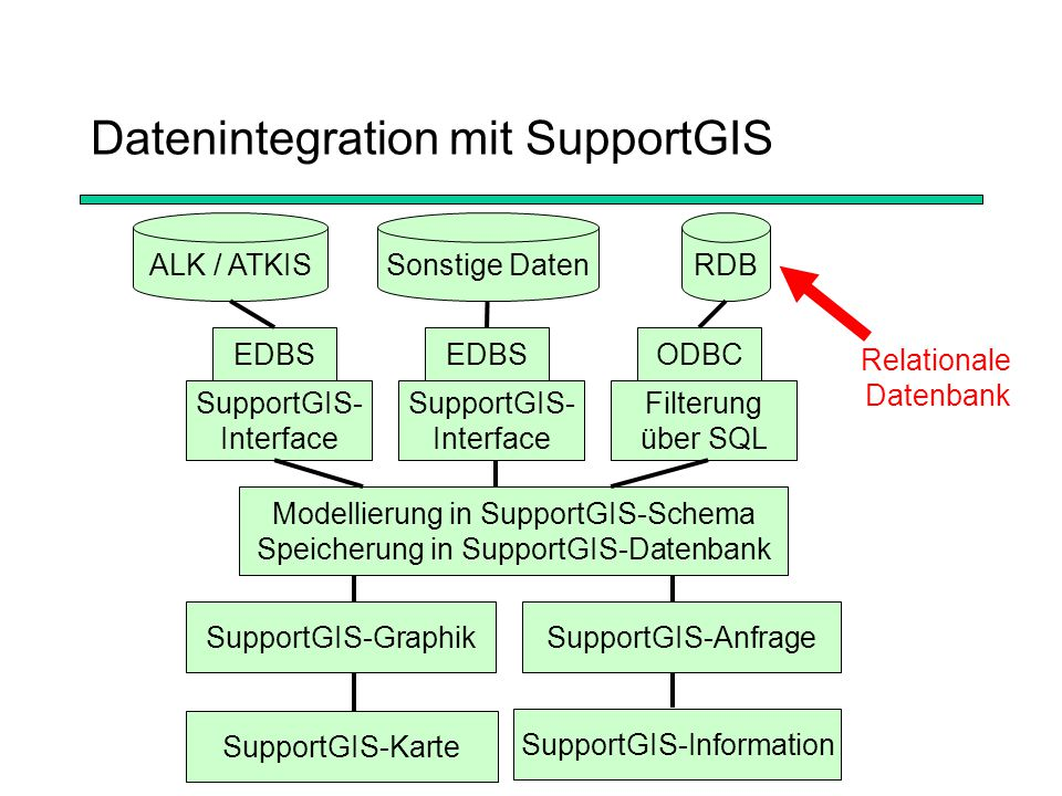 Datenintegration mit SupportGIS Relationale Datenbank ALK / ATKISSonstige DatenRDB EDBS SupportGIS- Interface EDBS SupportGIS- Interface ODBC Filterung über SQL Modellierung in SupportGIS-Schema Speicherung in SupportGIS-Datenbank SupportGIS-GraphikSupportGIS-Anfrage SupportGIS-Information SupportGIS-Karte