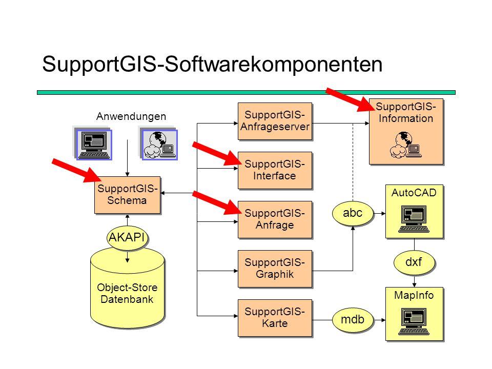 Datenintegration mit SupportGIS ALK / ATKISSonstige DatenRDB EDBS SupportGIS- Interface EDBS SupportGIS- Interface ODBC Filterung über SQL Modellierung in SupportGIS-Schema Speicherung in SupportGIS-Datenbank SupportGIS-GraphikSupportGIS-Anfrage SupportGIS-Information SupportGIS-Karte