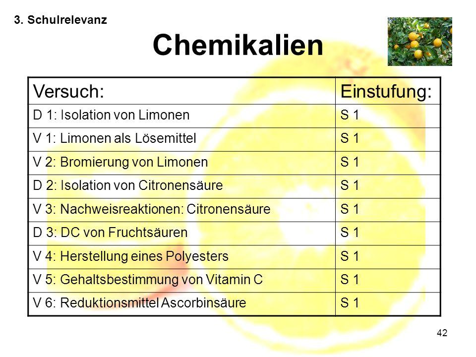42 3. Schulrelevanz Chemikalien Versuch:Einstufung: D 1: Isolation von LimonenS 1 V 1: Limonen als LösemittelS 1 V 2: Bromierung von LimonenS 1 D 2: I