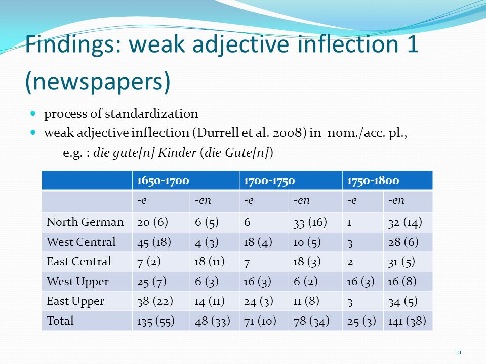Findings: weak adjective inflection 1 (newspapers) process of standardization weak adjective inflection (Durrell et al.