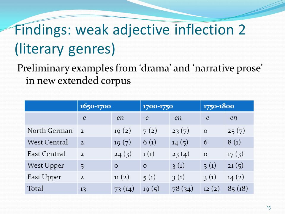 Findings: weak adjective inflection 2 (literary genres) Preliminary examples from 'drama' and 'narrative prose' in new extended corpus 13 1650-17001700-17501750-1800 -e-en-e-en-e-en North German219 (2)7 (2)23 (7)025 (7) West Central219 (7)6 (1)14 (5)68 (1) East Central224 (3)1 (1)23 (4)017 (3) West Upper5003 (1) 21 (5) East Upper211 (2)5 (1)3 (1) 14 (2) Total1373 (14)19 (5)78 (34)12 (2)85 (18)