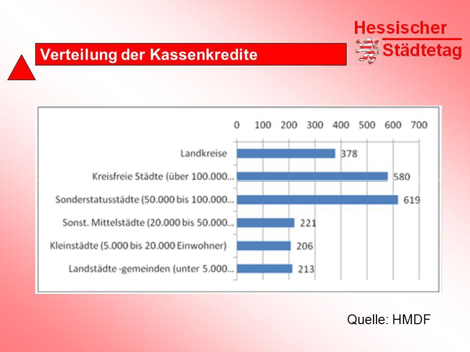 Verteilung der Kassenkredite Städte und Gemeinden Kassenkredite = 328 Euro je EW Investitionskredite = 897 Euro je EW Rückstellungen = ???.