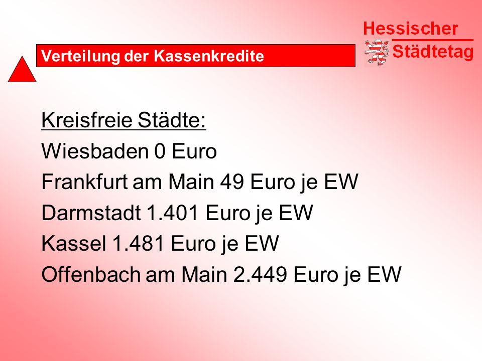 Verteilung der Kassenkredite Kreisfreie Städte: Wiesbaden 0 Euro Frankfurt am Main 49 Euro je EW Darmstadt 1.401 Euro je EW Kassel 1.481 Euro je EW Offenbach am Main 2.449 Euro je EW