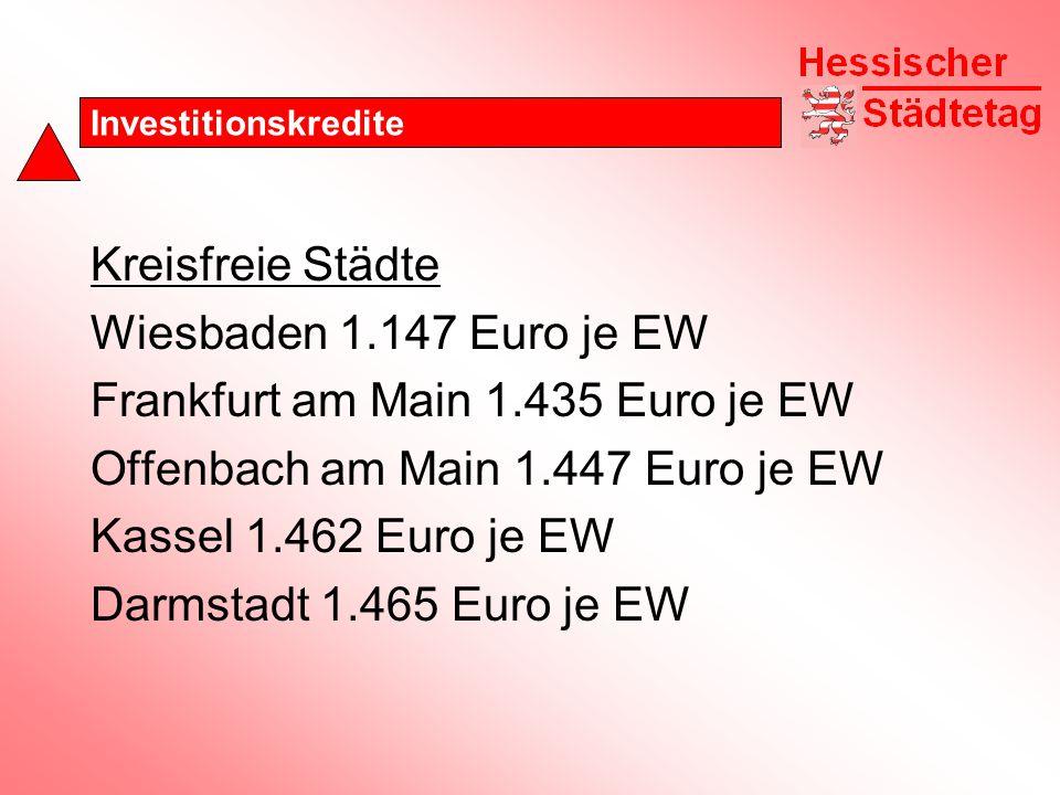 Investitionskredite Kreisfreie Städte Wiesbaden 1.147 Euro je EW Frankfurt am Main 1.435 Euro je EW Offenbach am Main 1.447 Euro je EW Kassel 1.462 Euro je EW Darmstadt 1.465 Euro je EW