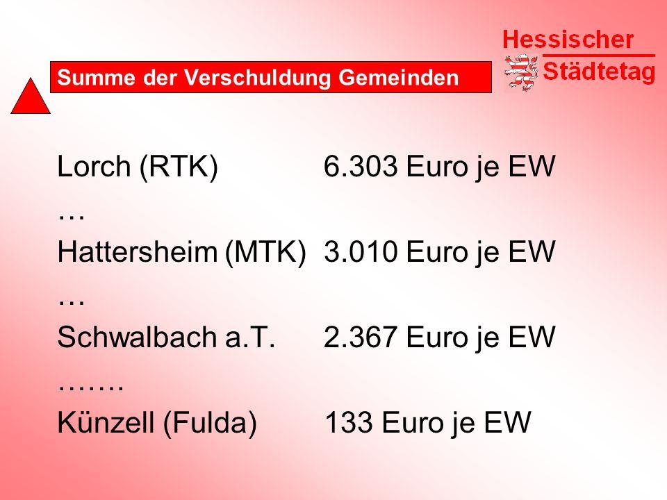 Summe der Verschuldung Gemeinden Lorch (RTK)6.303 Euro je EW … Hattersheim (MTK)3.010 Euro je EW … Schwalbach a.T.